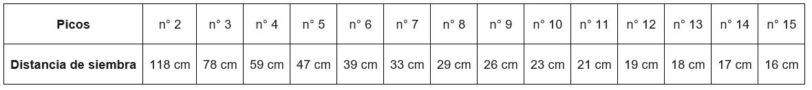 Tabella MODULA-1