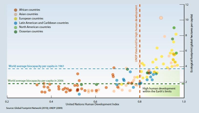 agricoltura-sostenibile-grafico-UNEP-1
