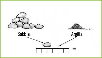 ristagno-idrico-sabbia-argilla.jpg